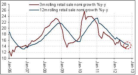 china retail sales