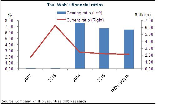 analysis of tsui wah Consensus estimates analysis # of estimates mean high low 1 year ago sales (in millions) brief-tsui wah holdings hy profit attributable rises 137 pct.