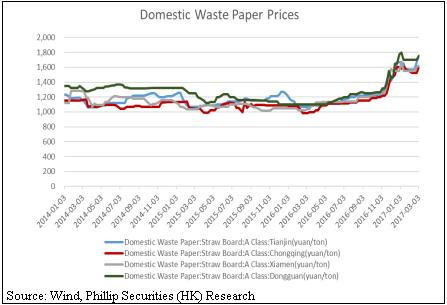 Research paper prices