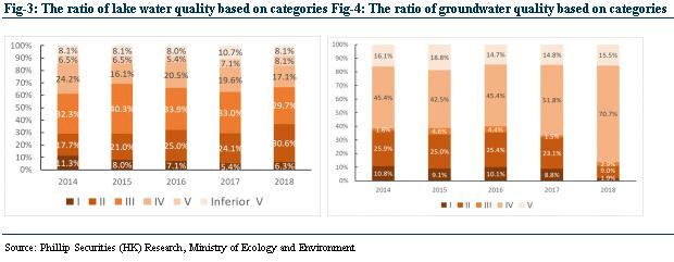 BJ ENT WATER(371 HK) Leading Enterprise in Water Industry